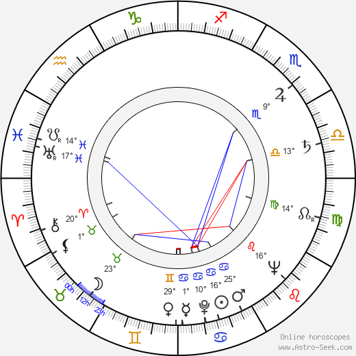 Zora Jiráková birth chart, biography, wikipedia 2019, 2020