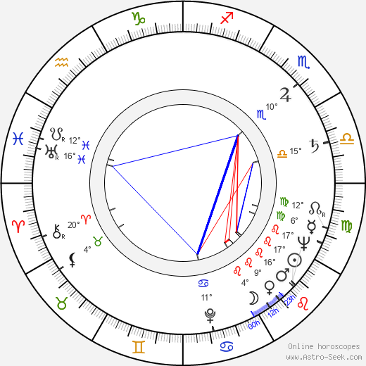 Alix Mahieux birth chart, biography, wikipedia 2019, 2020