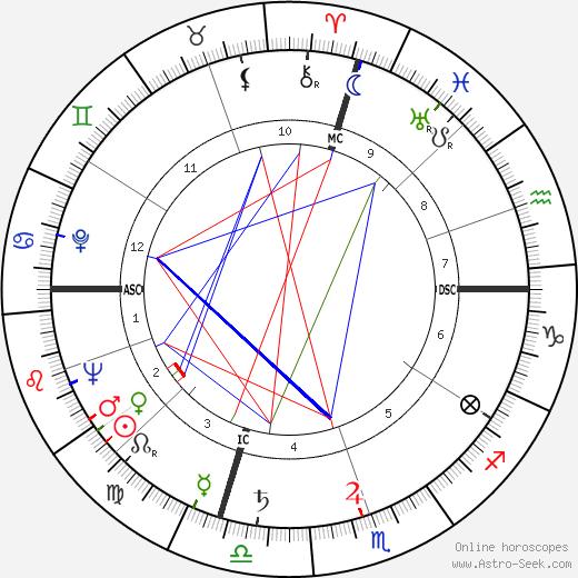 Angela Gallo день рождения гороскоп, Angela Gallo Натальная карта онлайн