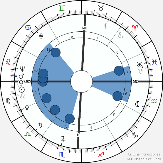 Arthur Robert Jensen wikipedia, horoscope, astrology, instagram