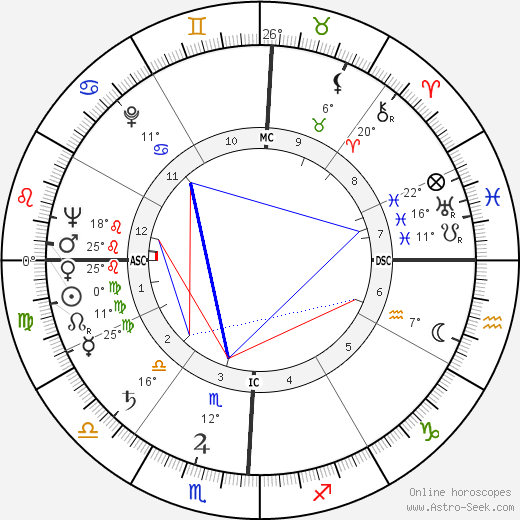 Arthur Robert Jensen birth chart, biography, wikipedia 2020, 2021