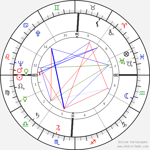 Arthur Robert Jensen birth chart, Arthur Robert Jensen astro natal horoscope, astrology