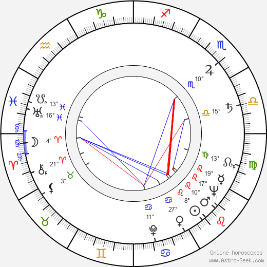 Carol Teitel birth chart, biography, wikipedia 2019, 2020