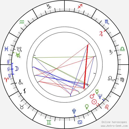 Carol Teitel birth chart, Carol Teitel astro natal horoscope, astrology