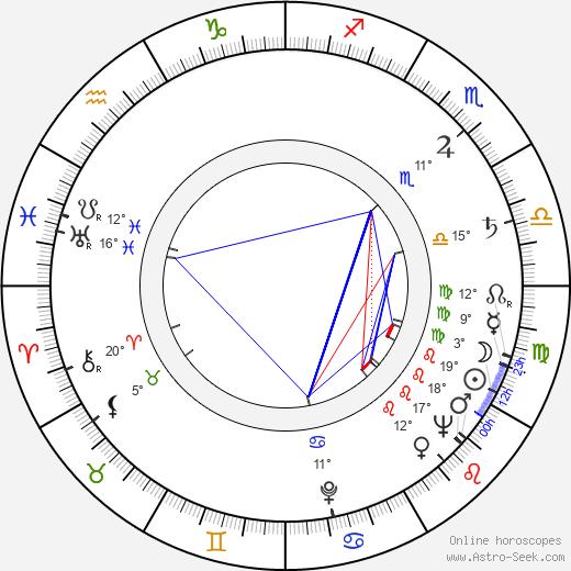Catulo De Paula birth chart, biography, wikipedia 2019, 2020