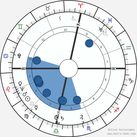 Charles Howard Roan wikipedia, horoscope, astrology, instagram
