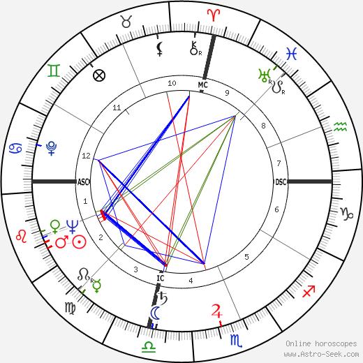 Charles Howard Roan tema natale, oroscopo, Charles Howard Roan oroscopi gratuiti, astrologia