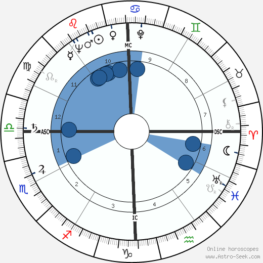 Devol Brett wikipedia, horoscope, astrology, instagram