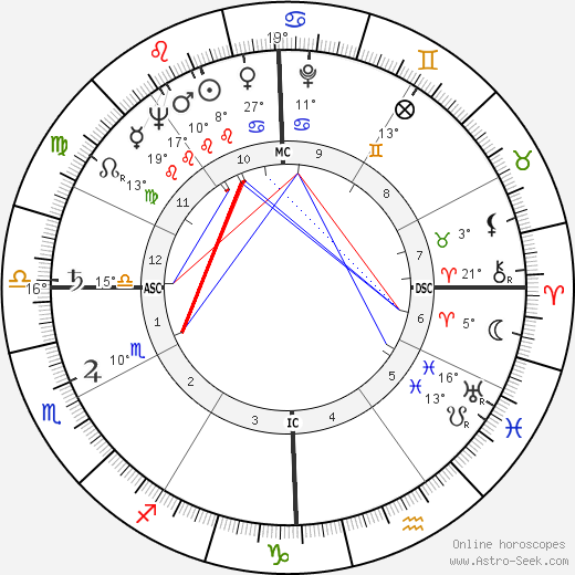 Devol Brett birth chart, biography, wikipedia 2019, 2020