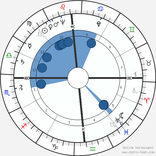 Don Grate wikipedia, horoscope, astrology, instagram