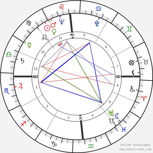Don Grate день рождения гороскоп, Don Grate Натальная карта онлайн