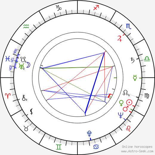 Emil Horváth Sr. astro natal birth chart, Emil Horváth Sr. horoscope, astrology
