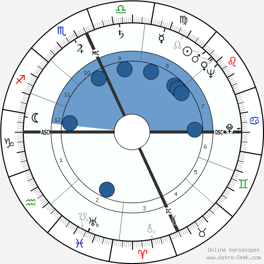 Franc M. Ricciardi wikipedia, horoscope, astrology, instagram
