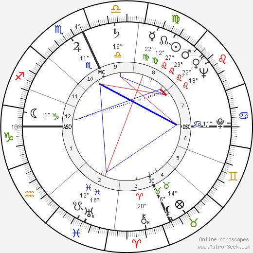 Franc M. Ricciardi birth chart, biography, wikipedia 2019, 2020