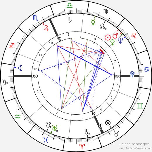Franc M. Ricciardi astro natal birth chart, Franc M. Ricciardi horoscope, astrology