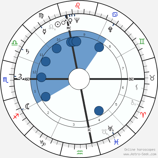 Giorgio Albertazzi wikipedia, horoscope, astrology, instagram