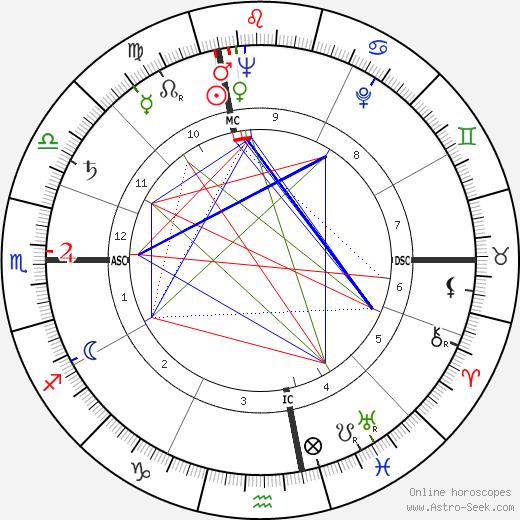 Giorgio Albertazzi tema natale, oroscopo, Giorgio Albertazzi oroscopi gratuiti, astrologia