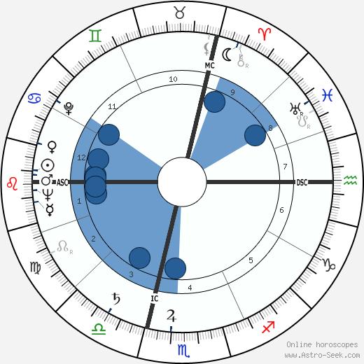 Guy Huguet wikipedia, horoscope, astrology, instagram