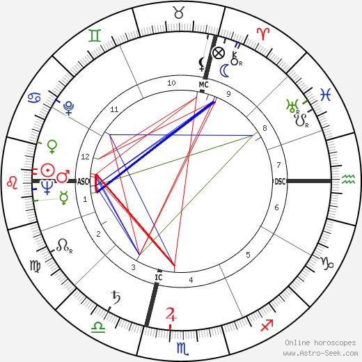 Guy Huguet tema natale, oroscopo, Guy Huguet oroscopi gratuiti, astrologia