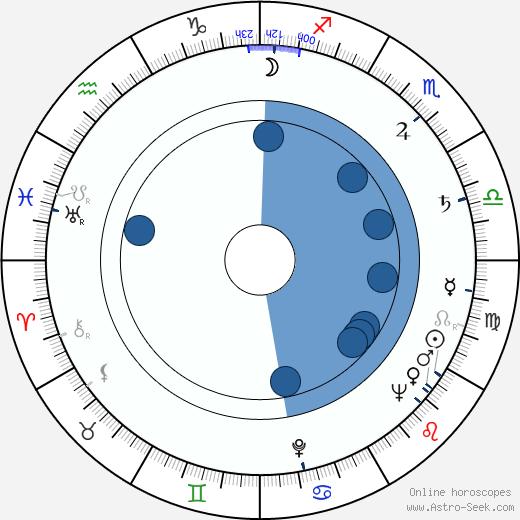 Hana Slivková wikipedia, horoscope, astrology, instagram