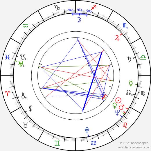 Hana Slivková birth chart, Hana Slivková astro natal horoscope, astrology