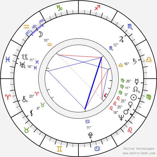 Helena Carter birth chart, biography, wikipedia 2020, 2021