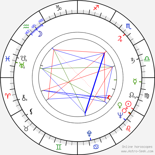 Helena Carter birth chart, Helena Carter astro natal horoscope, astrology