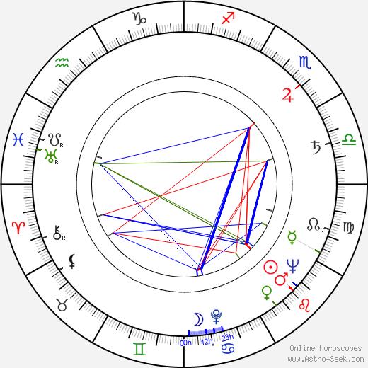 Jan Moštěk astro natal birth chart, Jan Moštěk horoscope, astrology