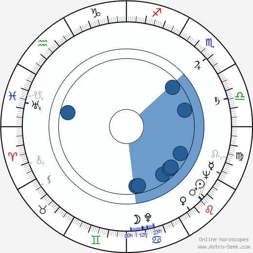 János Árva wikipedia, horoscope, astrology, instagram
