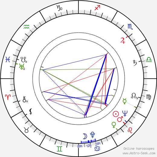János Árva birth chart, János Árva astro natal horoscope, astrology