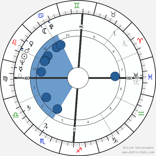 Jean Graton wikipedia, horoscope, astrology, instagram