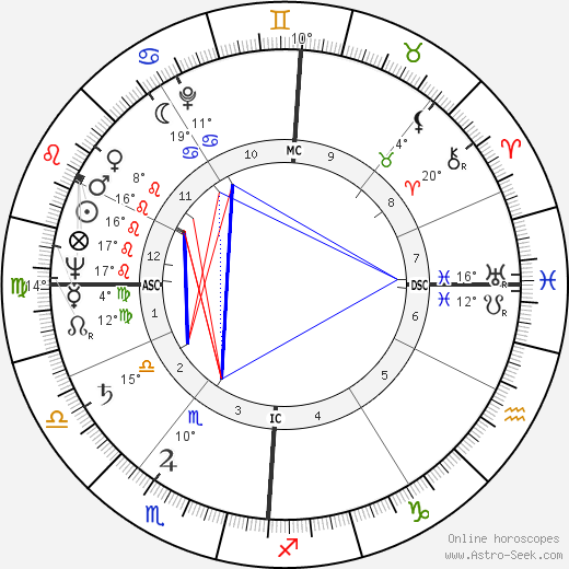 Jean Graton birth chart, biography, wikipedia 2018, 2019