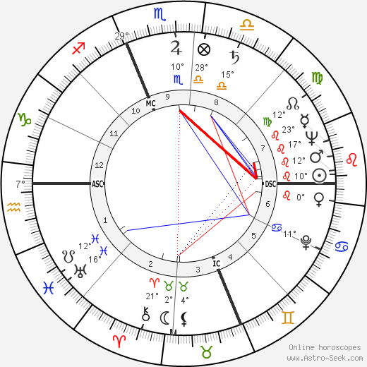Jean Hagen birth chart, biography, wikipedia 2020, 2021