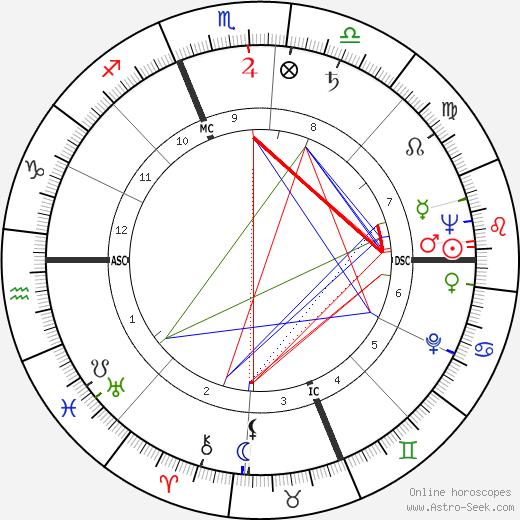 Jean Hagen birth chart, Jean Hagen astro natal horoscope, astrology