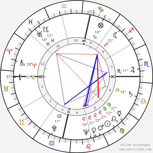 Jim Reeves birth chart, biography, wikipedia 2018, 2019
