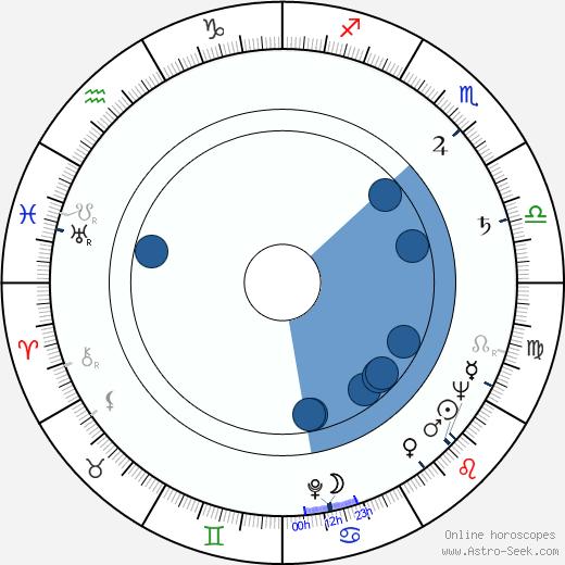 John Stephenson wikipedia, horoscope, astrology, instagram