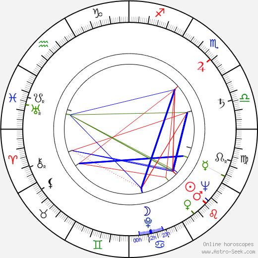 John Stephenson astro natal birth chart, John Stephenson horoscope, astrology