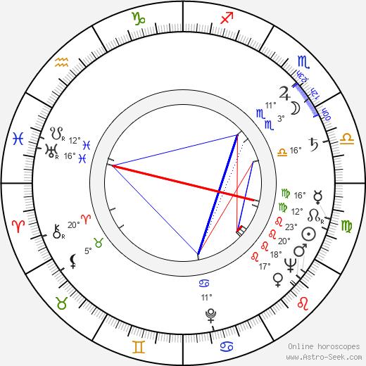 Julius Harris birth chart, biography, wikipedia 2019, 2020