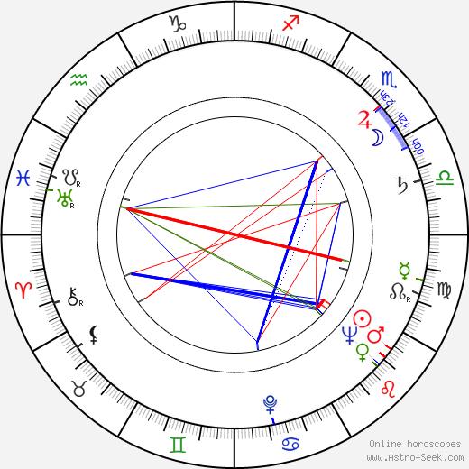 Julius Harris birth chart, Julius Harris astro natal horoscope, astrology