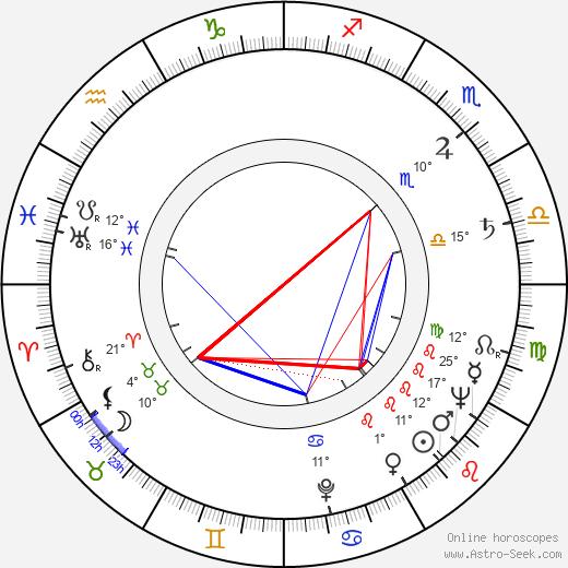 Larry Elikann birth chart, biography, wikipedia 2019, 2020