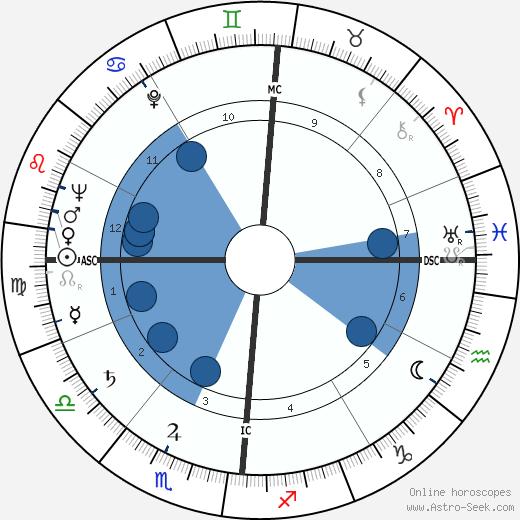 Luigi Poli wikipedia, horoscope, astrology, instagram