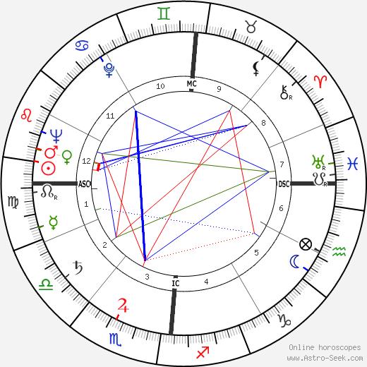Luigi Poli tema natale, oroscopo, Luigi Poli oroscopi gratuiti, astrologia