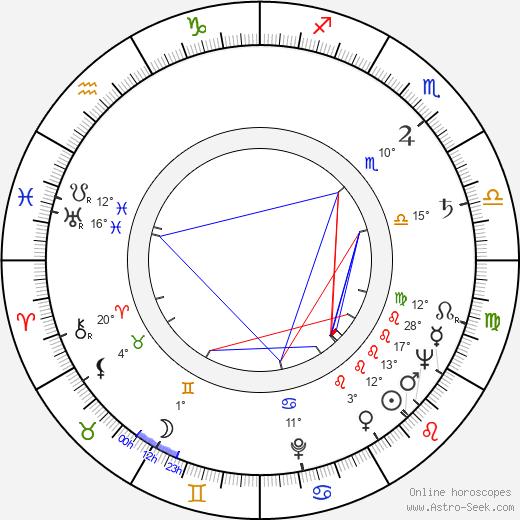 Marisa Merlini birth chart, biography, wikipedia 2019, 2020