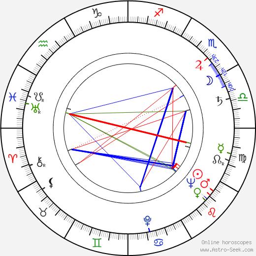 Mira Stupica birth chart, Mira Stupica astro natal horoscope, astrology