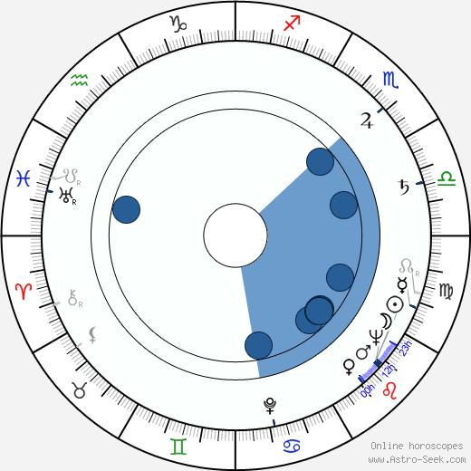 Miroslav Bezdíček wikipedia, horoscope, astrology, instagram