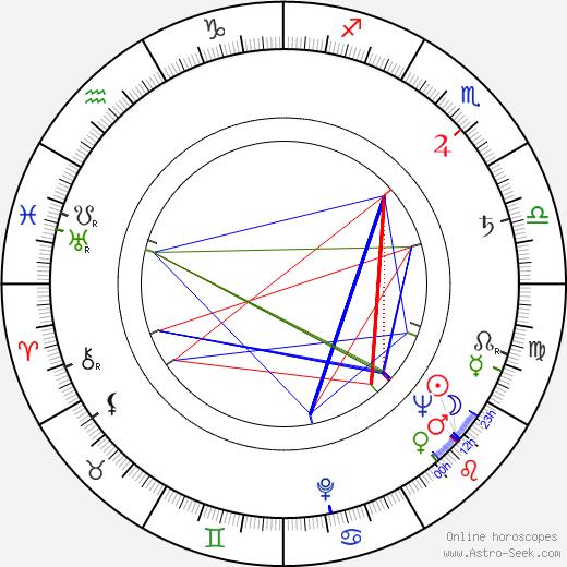 Miroslav Bezdíček astro natal birth chart, Miroslav Bezdíček horoscope, astrology