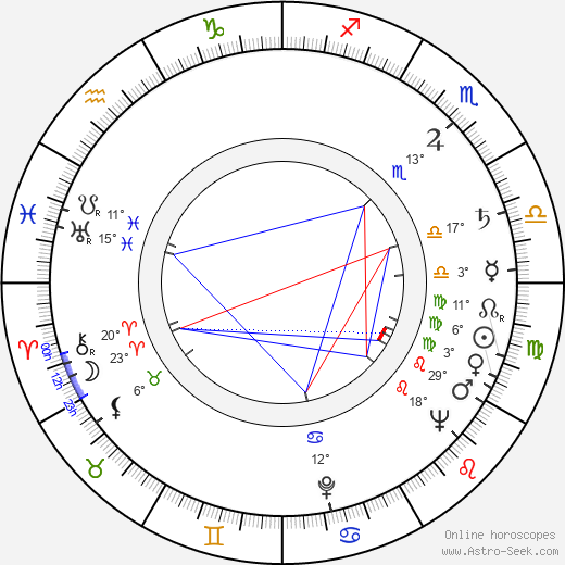 Osvaldo Terranova Birth Chart Horoscope, Date of Birth, Astro