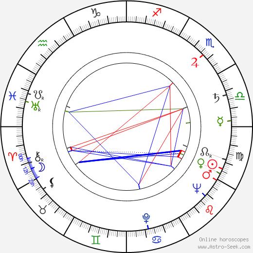 Osvaldo Terranova день рождения гороскоп, Osvaldo Terranova Натальная карта онлайн