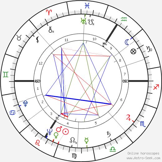 Pierre Barillet день рождения гороскоп, Pierre Barillet Натальная карта онлайн