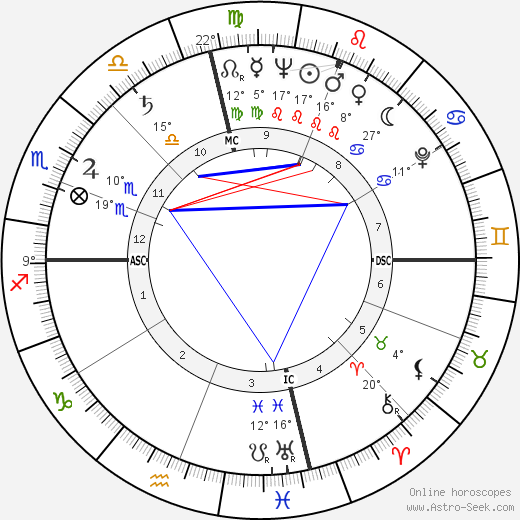 Rhonda Fleming birth chart, biography, wikipedia 2019, 2020